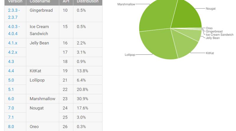 Advantage of Android Fragmentation jilaxzone.com Android 8.0 Oreo Adoption Rate