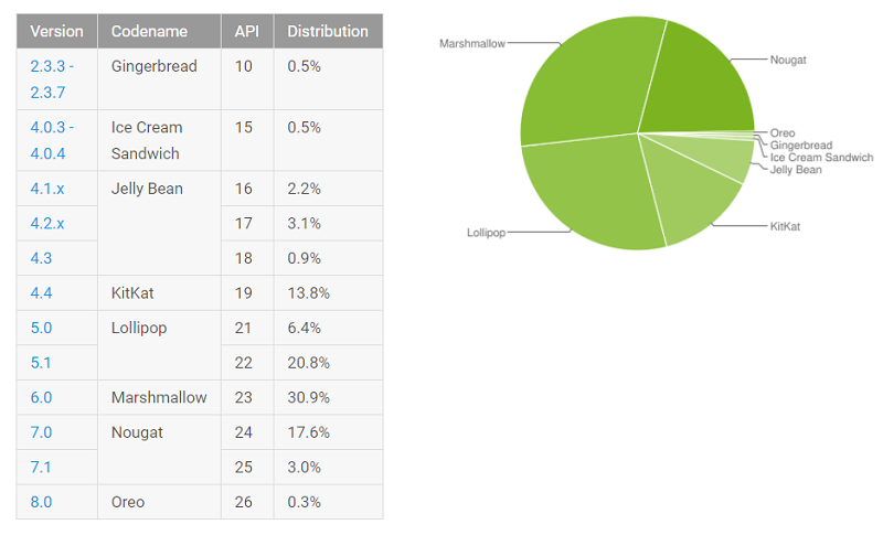 Advantage of Android Fragmentation jilaxzone.com Android 8.0 Oreo Adoption Rate