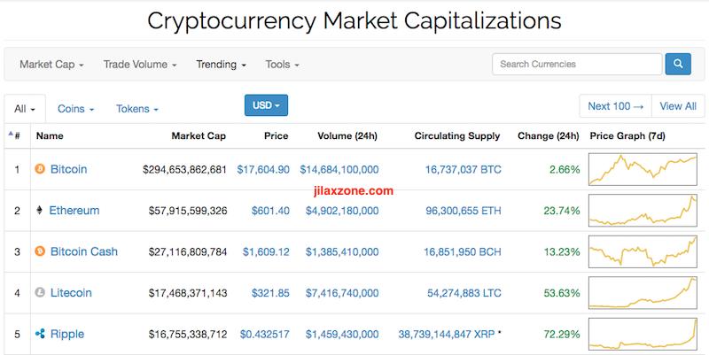 Litecoin the next big thing jilaxzone.com CoinMarketCap.com