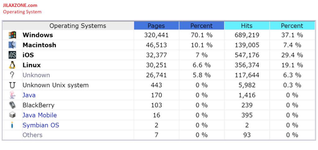 jilaxzone.com most operating system visiting 2017