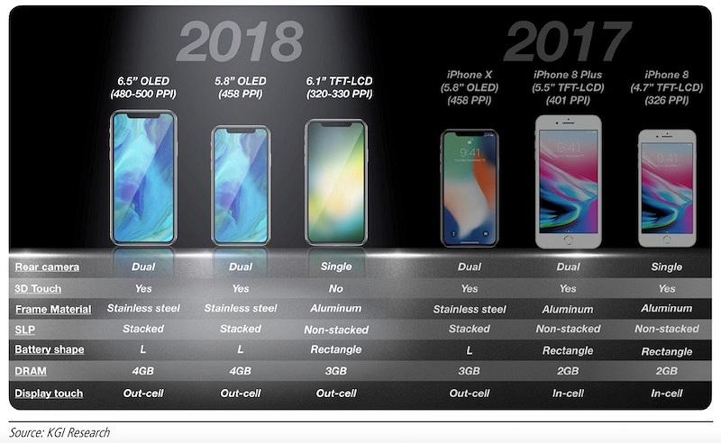iphones-2018 rumours jilaxzone.com