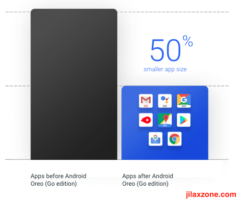Reason why you should install Android Go Apps jilaxzone.com