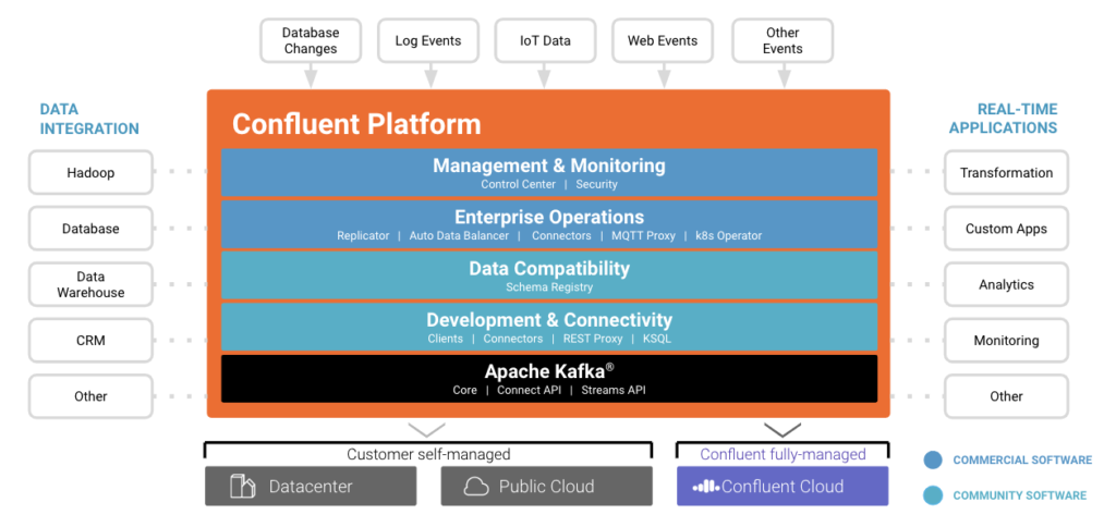What's the difference between Apache Kafka and Confluent Platform