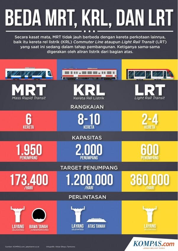 Beda MRT KRL dan LRT jilaxzone.com