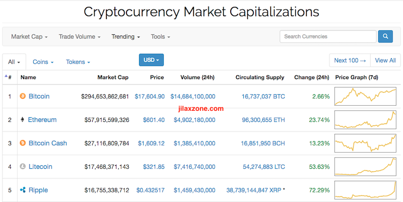 Litecoin the next big thing jilaxzone.com CoinMarketCap.com