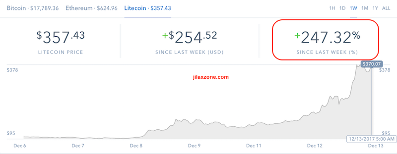 Litecoin the next big thing jilaxzone.com Coinbase Chart