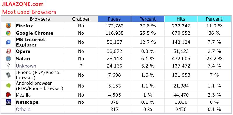 jilaxzone.com most browser visiting 2017