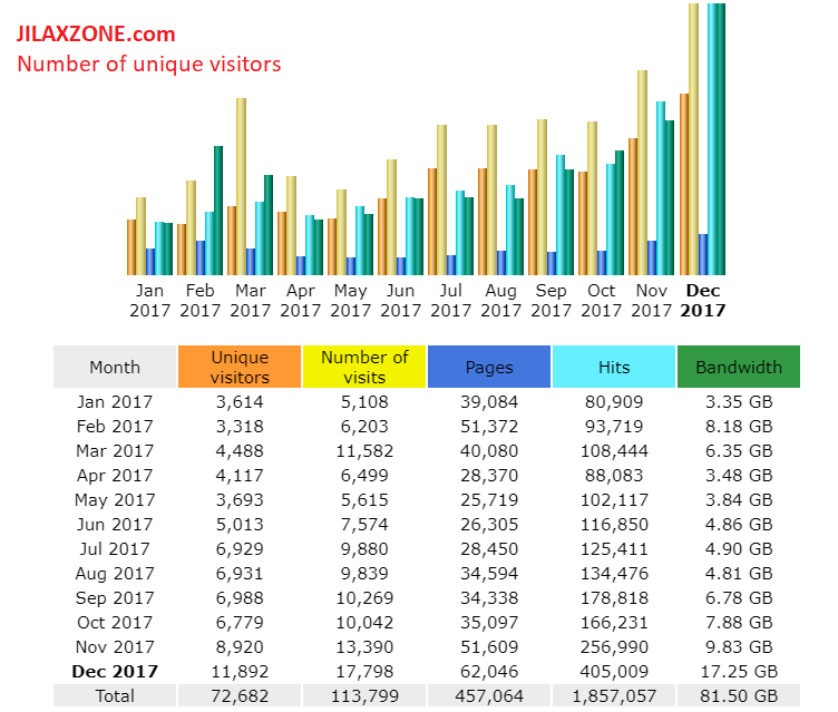 jilaxzone.com number of unique visitors 2017