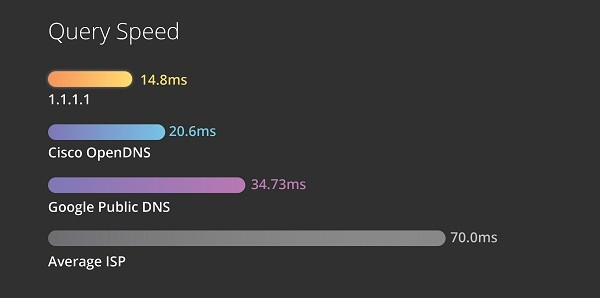 CloudFlare 1.1.1.1 DNS speed jilaxzone