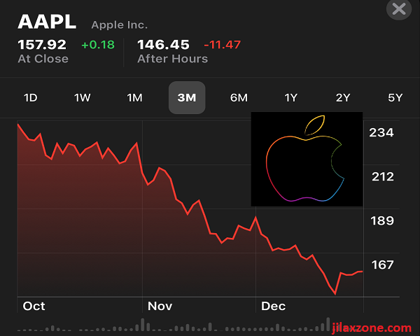 Apple stock shares fall jilaxzone.com