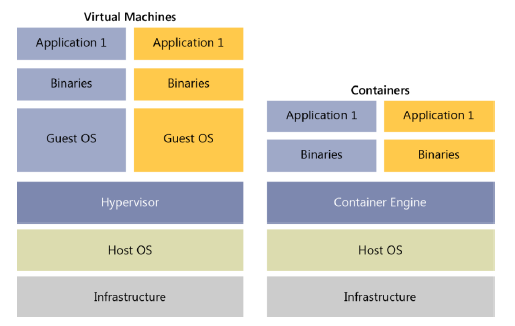 Virtual Machine vs Containers jilaxzone.com