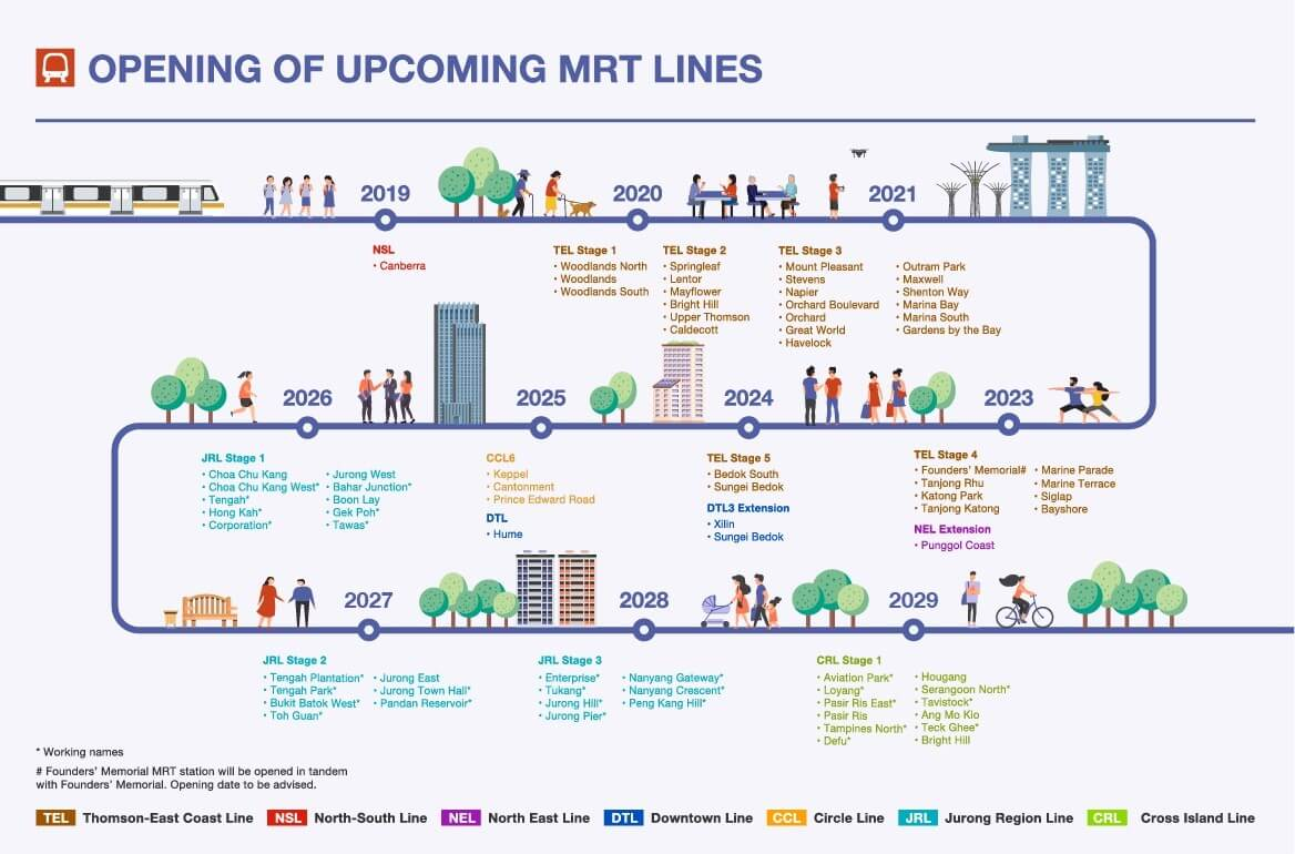 upcoming mrt plan singapore punggol coast original plan jilaxzone.com