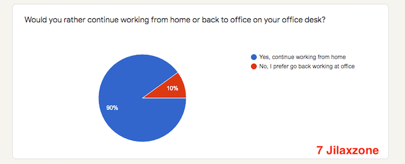 create online survey online poll jilaxzone.com